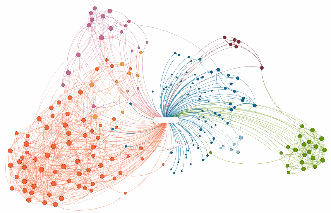 Mapping GoPhilanthropic Foundation - What is network mapping